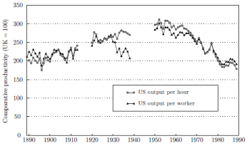 Comparative labor productivity in manufacturing, US and UK (UK=100, 1890–1990)