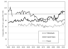 Maddison's gdp per capita series nl, uk, us, and fr (uk=100, 1800-1913)