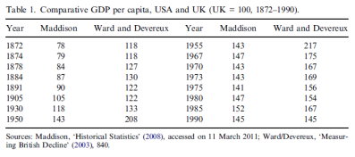 Comparative GDP per capita, USA and UK (UK = 100, 1872–1990).
