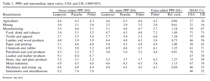 PPPs and intermediate input ratios, USA and UK (1909/1907).