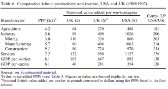 Comparative labour productivity and income, USA and UK (1909/1907).