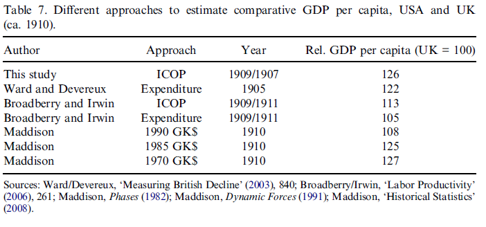 Different approaches to estimate comparative GDP per capita, USA and UK (ca. 1910).