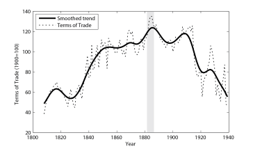 Net Barter Terms of Trade West Africa, 1808-1939 (1900=100)