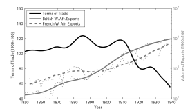 Terms of trade and volume of exports from West Africa, 1850-1939